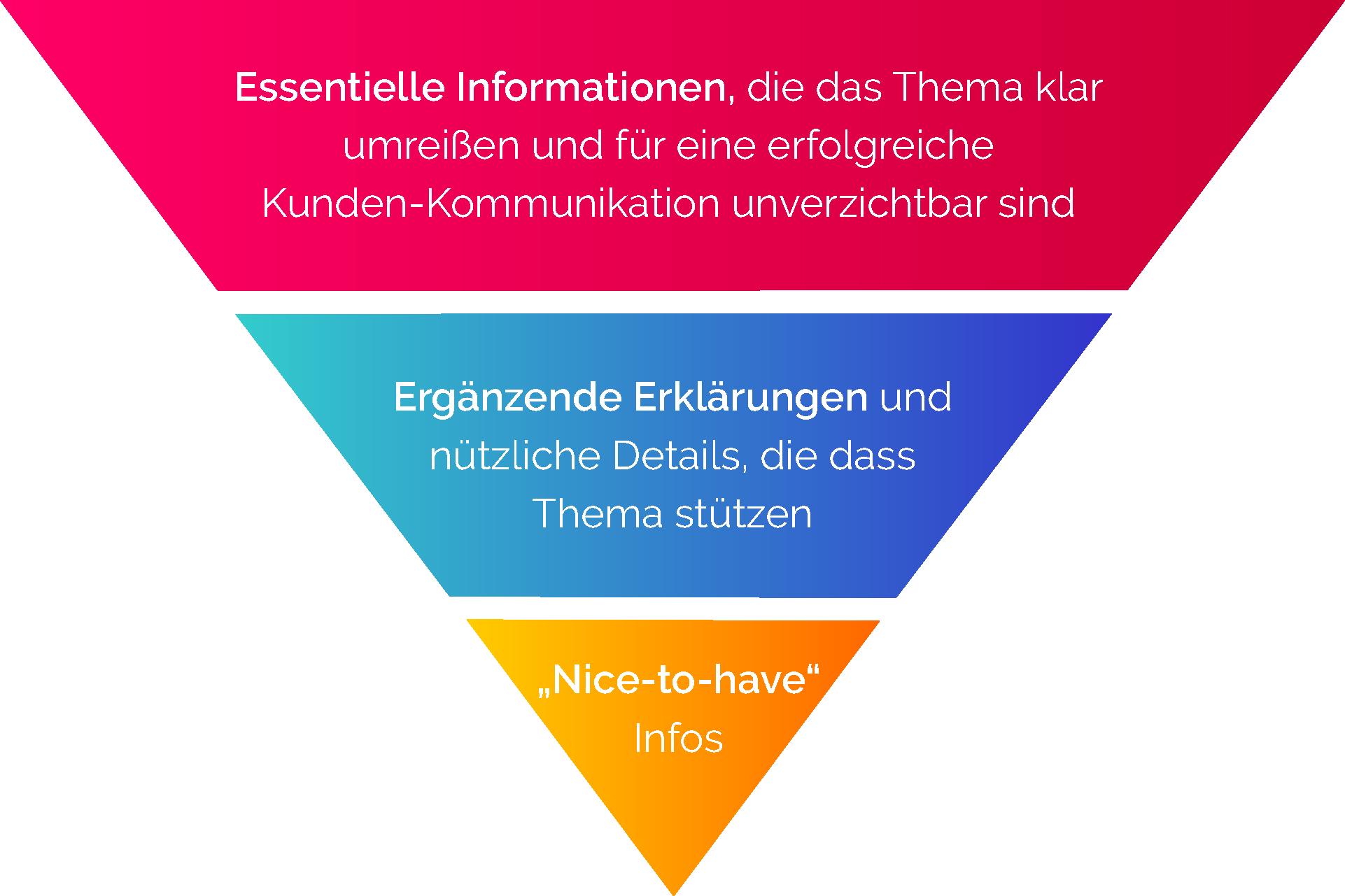 Umgekehrte Pyramide_Informationshierarchie