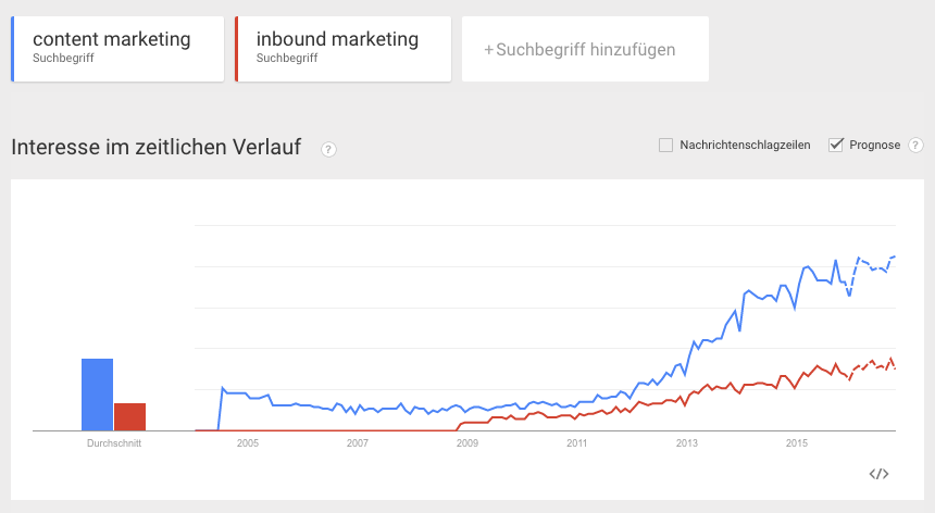 google-trends-inbound-marketing-content-marketing