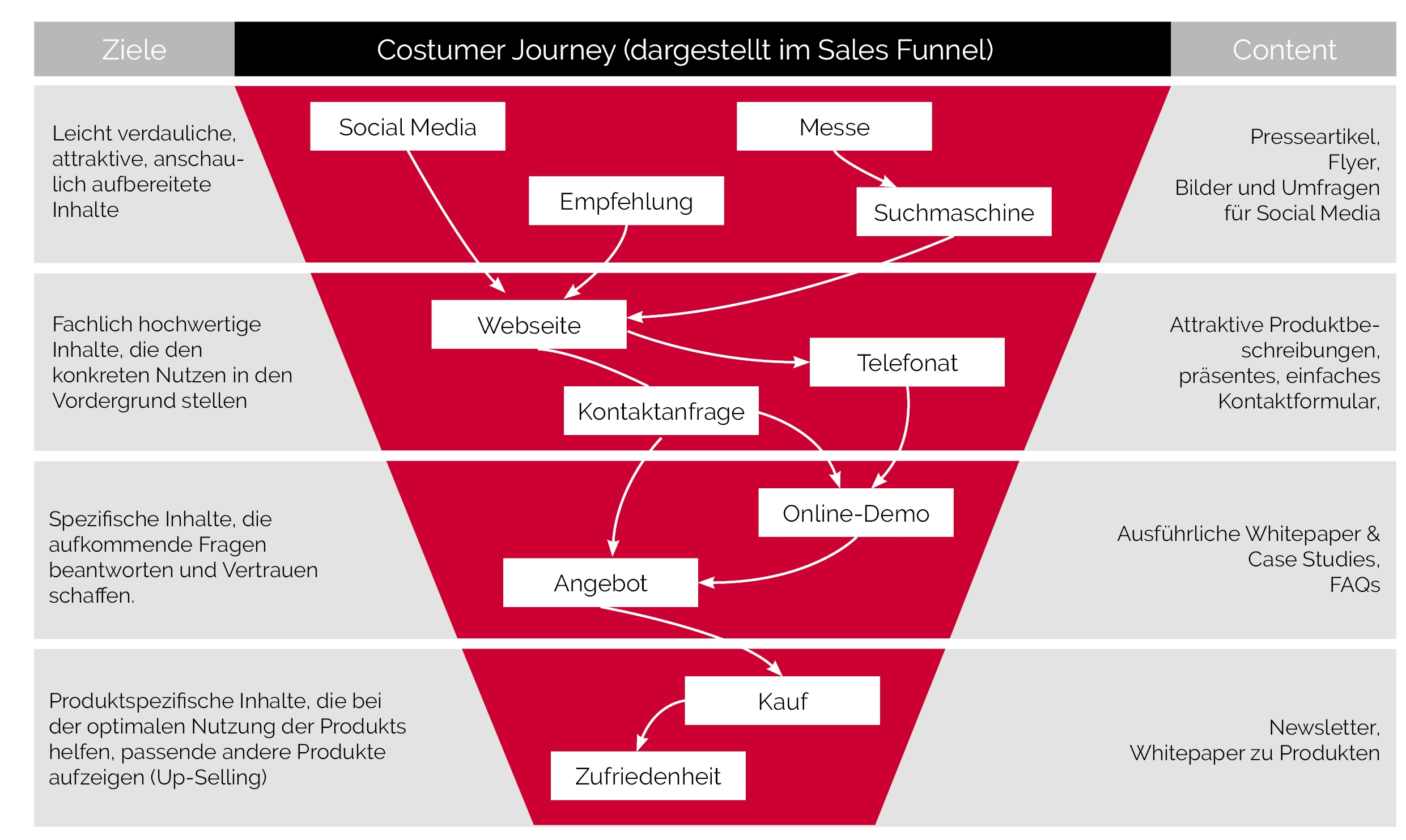 Sales Funnel Costumer Journey