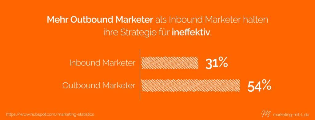 Statistik-Outbound-Marketing-Effektivität