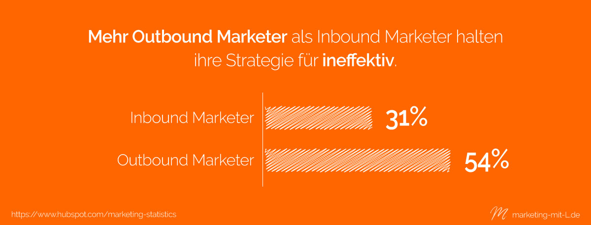 Statistik-Outbound-Marketing-Effektivität