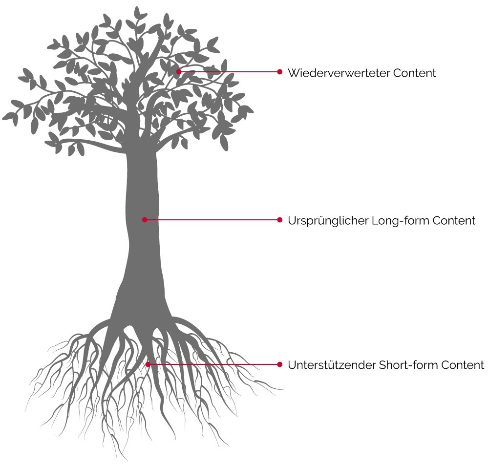 Content Recycling nach der Baum-Metapher