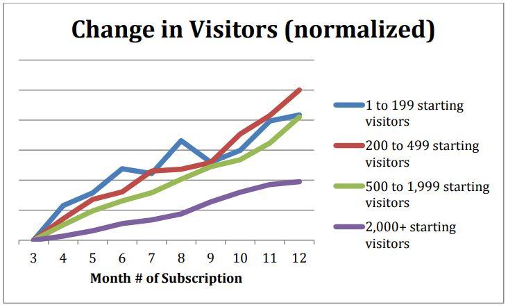 Ab wann sind Veränderungen im Traffic sichtbar? Inbound Marketing dauert seine Zeit.