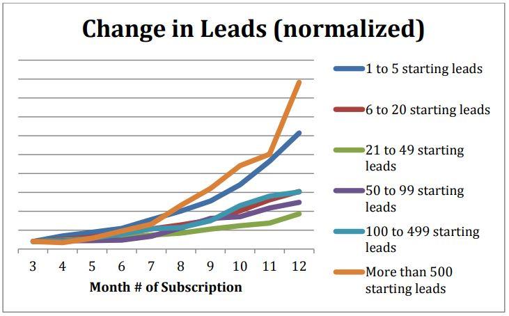 Erfolg im Inbound Marketing - Wann steigt die Anzahl der Leads?