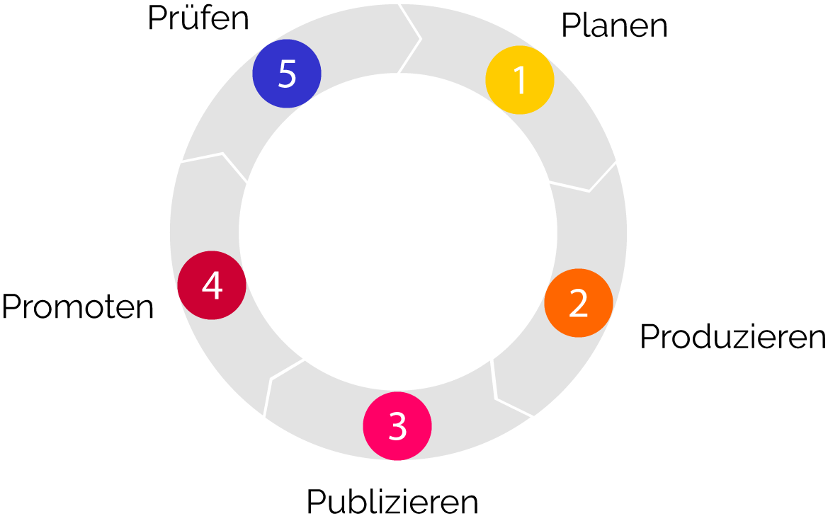 Erstelle deine Content Marketing Strategie mit den 5 P's