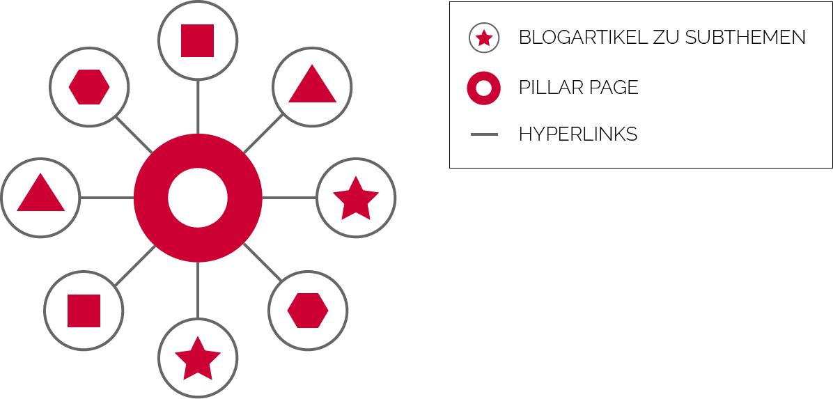 Pillar-Page-Aufbau_Pillar-Page-erstellen-mit-Themencluster