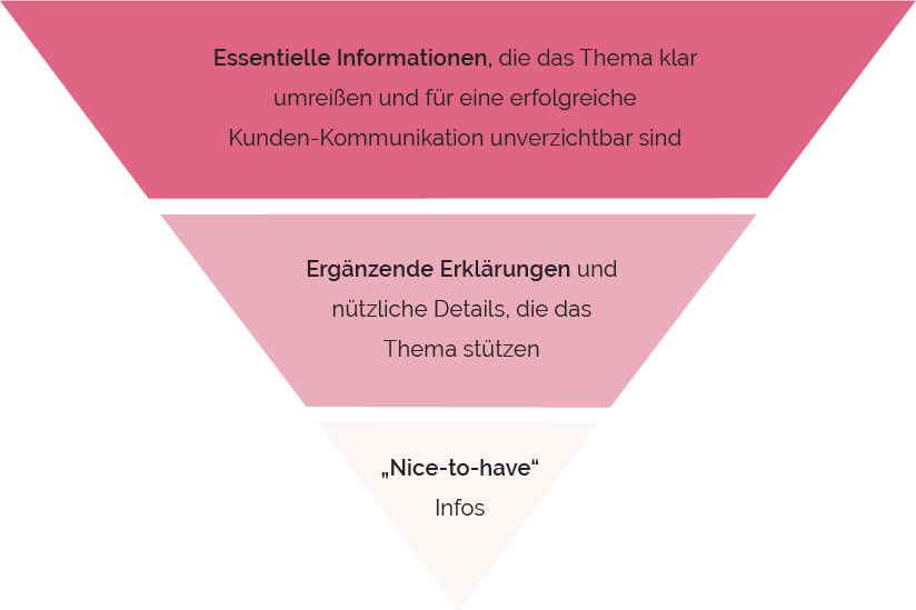 Umgekehrte Pyramide Content Marketing