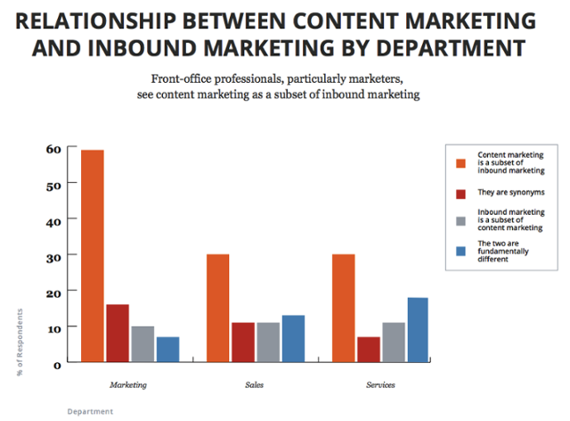 Beziehung Inbound Marketing vs Content Marketing
