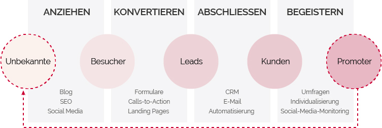 Inbound-Marketing-Methodik-Inbound-Prozess